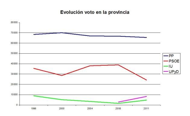 Evolución del voto en la provincia