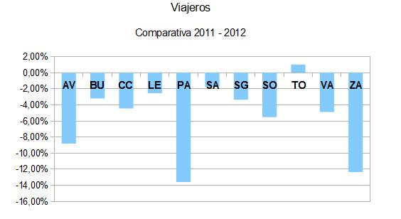 Viajeros201112