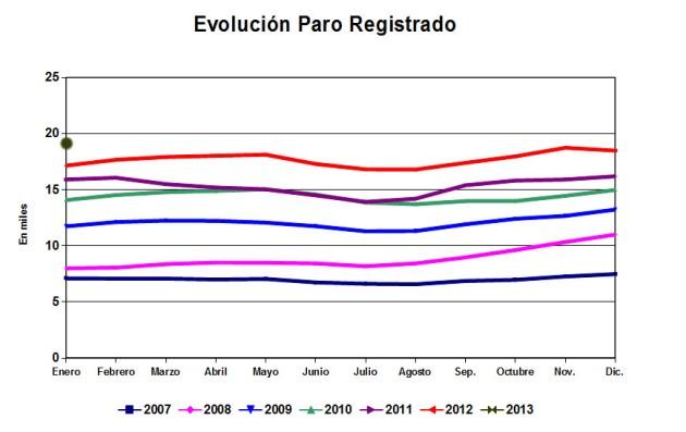 ParoEnero2013