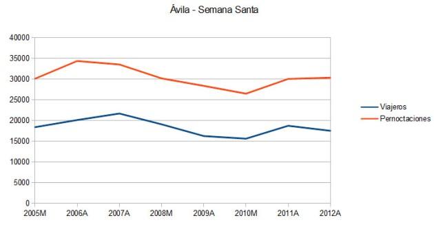 ÁvilaSemanaSanta