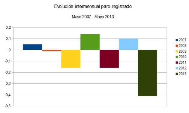 Intermensualmayo2013