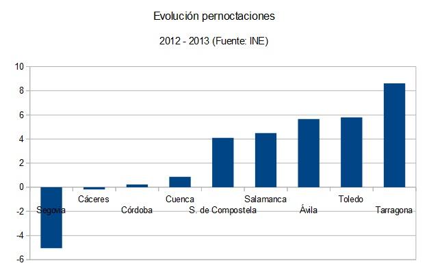 Pernoctaciones1213