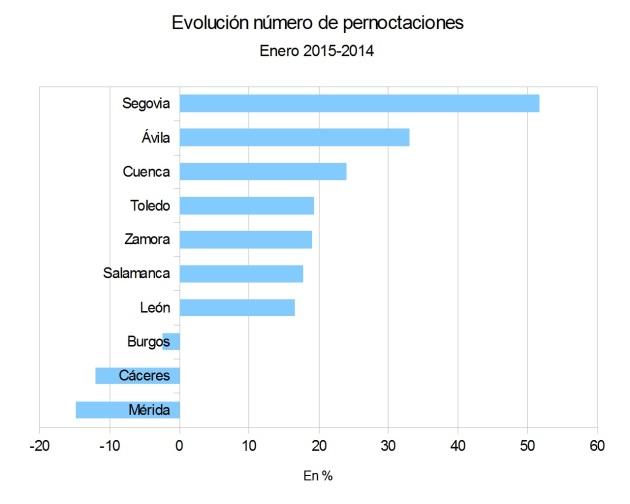 Pernoctaciones11514