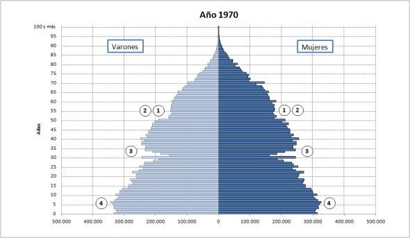 Pirámide demográfica año 1970