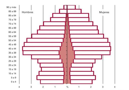 Pirámide demográfica actual